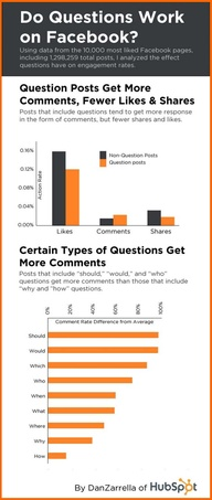 Infographics: Facebook Questions