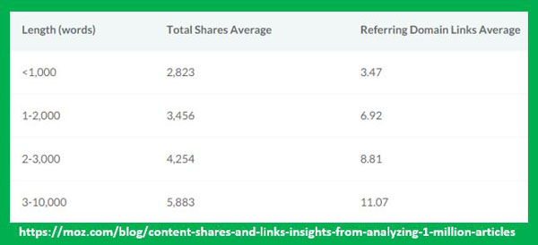 Longer Posts Get More Shares and Links