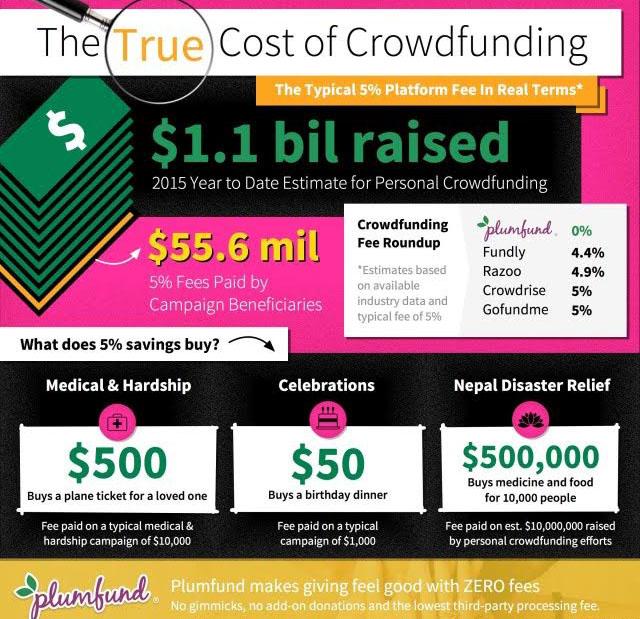 PlumFund Infographic