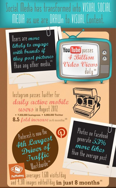 Social Media Visual Images