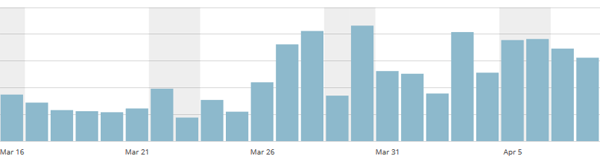 Website Traffic Doubles!