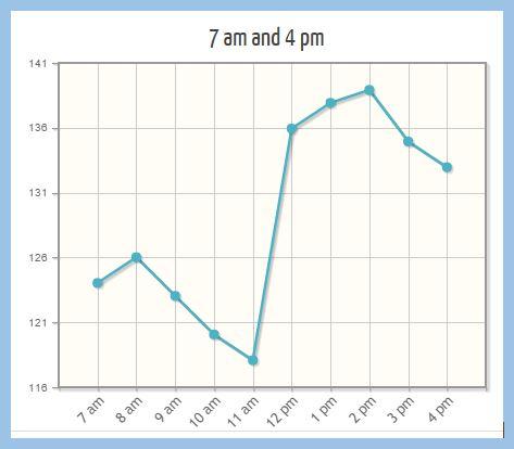 Tweriod Tweet Analysis