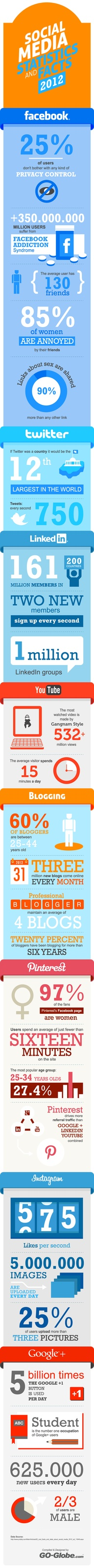 Social media facts and stats for 2012