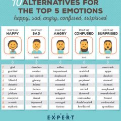 Alternative Words for happy, sad, confused, angry, and surprised