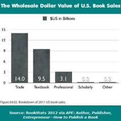 2011 US Book Sales