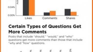 Facebook Questions get comments