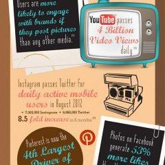 Social Media Visual Images