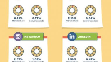 Social Networks Ecommerce Gateways