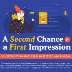 Retargeting statistics and retargeting infographic