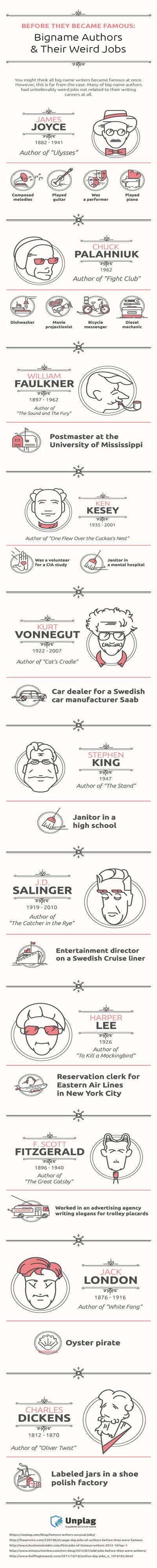 Writers' Weird Jobs